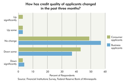 Chart 10: How has credit quality of applicants changed in the past three months?