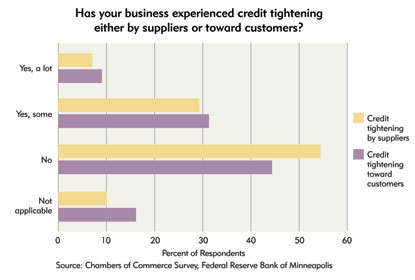 Chart 11: How has your business experienced credit tighening either by suppliers or toward customers?