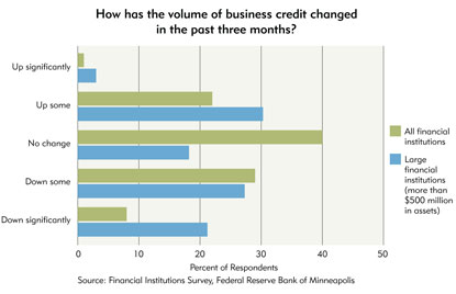 Chart 2: How has the volume of business credit changed in the past three months?