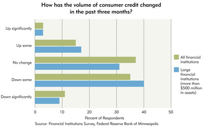 Chart 3: How has the volume of consumer credit changed in the past three months?