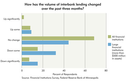 Chart 4: How has the volume of interbank lending changed over the past three months?