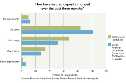 Chart 5: How have insured depositis changed over the past three months?