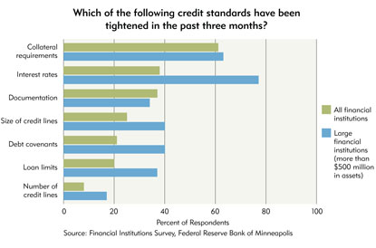 Chart 7: Which of the following credit standards have been tightened in the past three months?