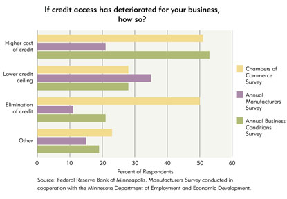 Chart 8: If credit access has deteriorated for your business, how so?