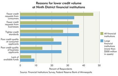 Chart 9: Reasons for lower credit volume at Ninth District financial institutions