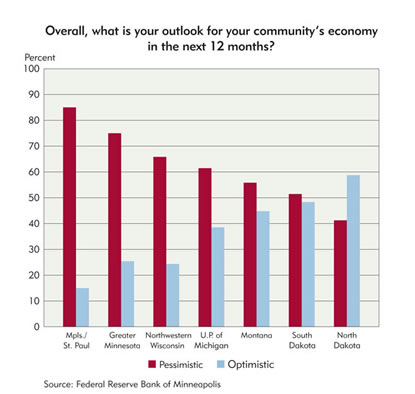 Chart: Overall, what is your community outlook for your community's economy in the next 12 months?
