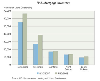 Chart: FHA Mortgage Inventory, 2007-2008