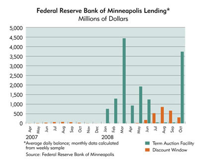 Chart: Federal Reserve Bank of Minneapolis Lending, 2007-2008