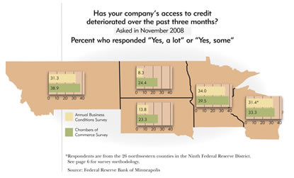 District Map: How has you company's access to credit deteriorated over the past three months? Asked in November 2008