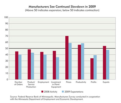 Chart: Manufacturers See Continued Slowdown in 2009