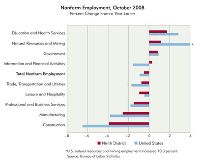Chart: Nonfarm Employment, October 2008 by sector