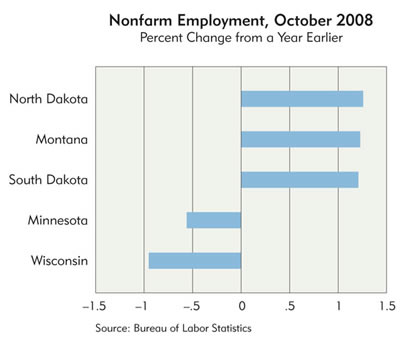 Chart: Ninth District Nonfarm Employment, October 2008, by state
