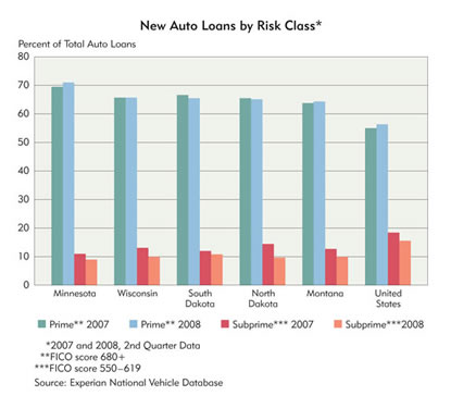 Chart: New Auto Loans by Risk Class, 2007-2008