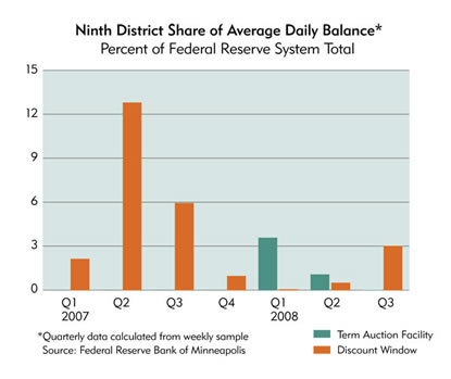 Chart: Ninth District Share of Average Daily Balance, 2007-2008