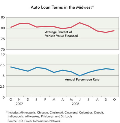 Chart: Auto Loan Terms in the Midwest, 2007-2008