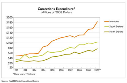 Chart: Montana, South Dakota and North Dakota Corrections Expenditures, 19990-2008