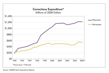 Chart: Wisconsin and Minnesota Corrections Expenditures, 1990-2008