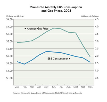 Chart: Minnesota Monthly E85 Consumption and Gas Prices, 2008