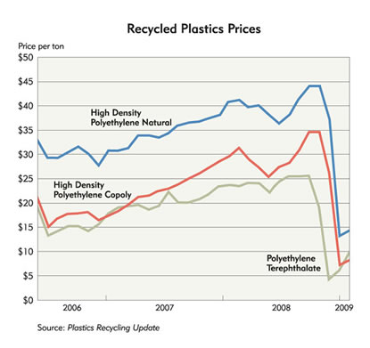 Chart: Recyled Plastic Prices, 2006-2009