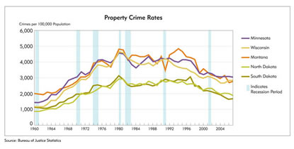 Chart: Property Crime Rates, 1960-2004