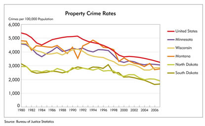 Chart: Property Crime Rates, 1980-2006