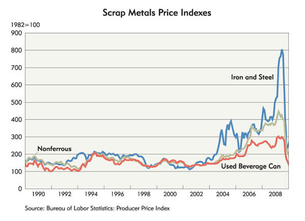 Scrap steel prices per ton chart heart impulsar co