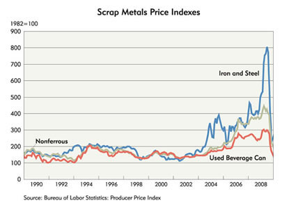 Chart: Scrap Metal Price Indexes, 1990-2008