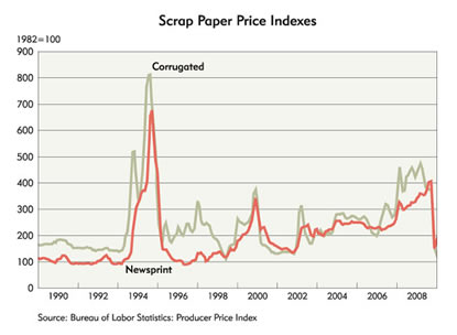 Chart: Scrap Paper Price Indexes, 1990-2008