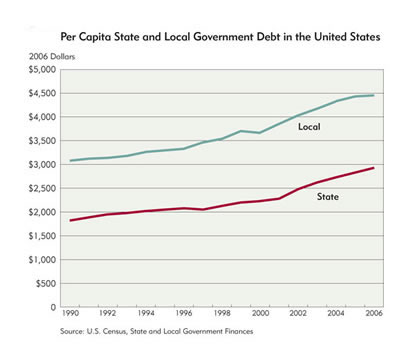 Chart 1: Per Capita State and Local Government Debt in the United States