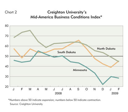 Chart: Creighton University's Mid-America Business Conditions Index