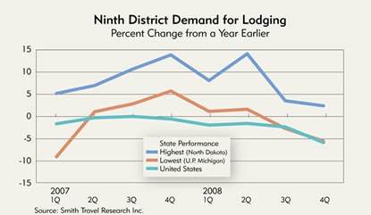 Chart: Ninth District Demand for Lodging, 2007-2008