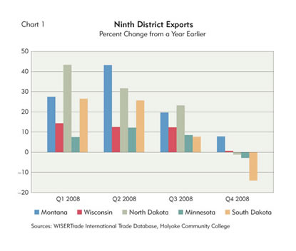 Chart: Ninth District Exports, 2008