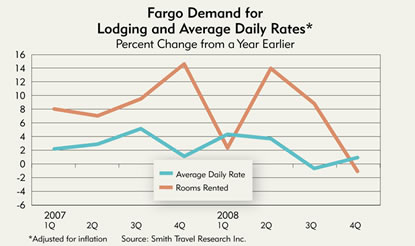Chart: Fargo Demand for Lodging and Average Daily Rates, 2007-2008