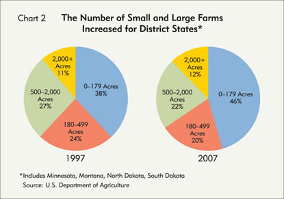 Chart: The Number of Small and Large Farms Increased for District States