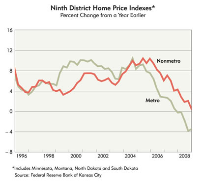 Chart: Ninth District Home Price Indexes, 1996-2008