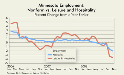 Chart: Minnesota Employment Nonfarm vs. Leisure and Hospitality