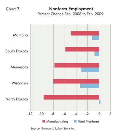 Chart: Nonfarm Employment by Ninth District State, Percent Change 2008 to 2009