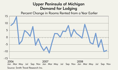 Chart: Upper Peninsula of Michigan Demand for Lodging, 2006-2008