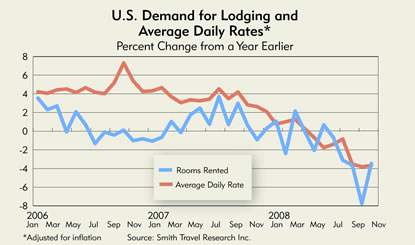 Chart: U.S. Demand for Lodging and Average Daily Rates, 2006-2008