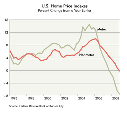 Chart: U.S. Home Price Indexes, 1996-2008