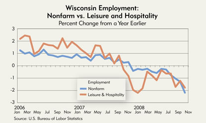 Chart: Wisconsin Employement: Nonfarm vs. Leisure and Hospitality, 2006-2008