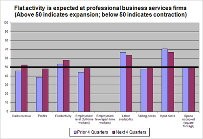 Flat activity is expected at professional business services firms