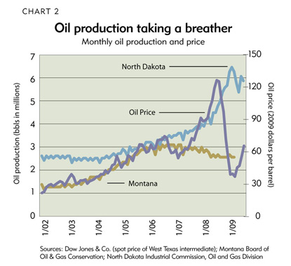 Chart 2: Oil production taking a breather
