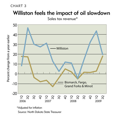 Chart 3: Willston feels the impact of oil slowdown