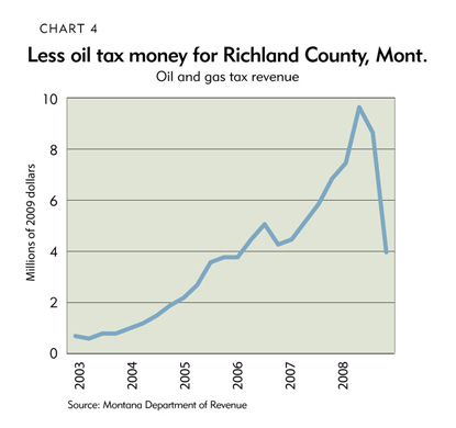 Chart 4: Less oil tax money for Richland County, Montana