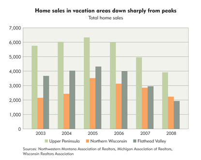 Home sales in vacation areas down sharply from peaks