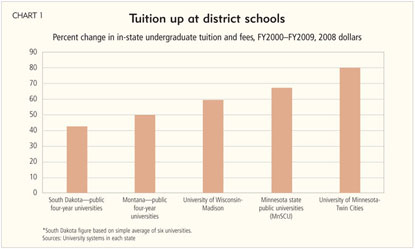Tuition up at district schools