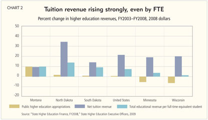Tuition revenue rising strongly, even by FTE