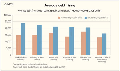 Average debt rising