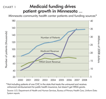 Chart 1: Medicaid funding drives patient growth in Minnesota...and in the nation